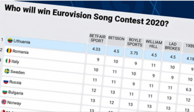 """Eurovision 2020: The betting odds are """"On fire"""" as Lithuania is favorite to win in Rotterdam"""